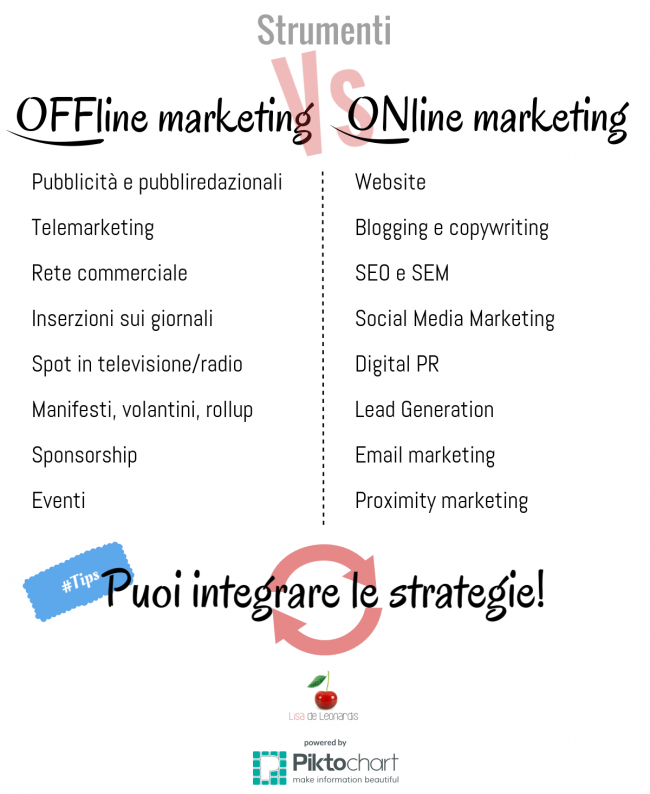 online e offline marketing