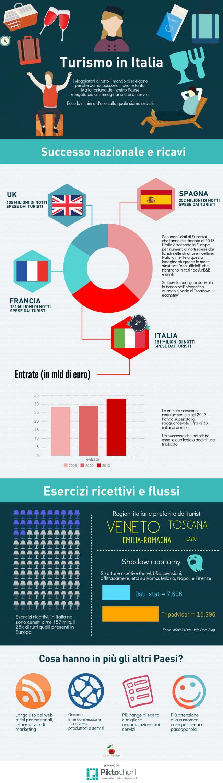 turismo italia flussi